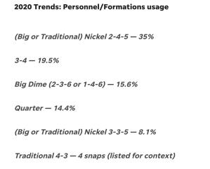 Patriots defense -- 2020 trends